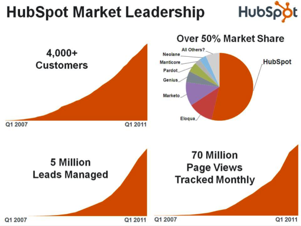 HubSpot_SeriesD_Infographic-resized-600