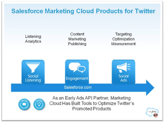 Salesforce Social Ad