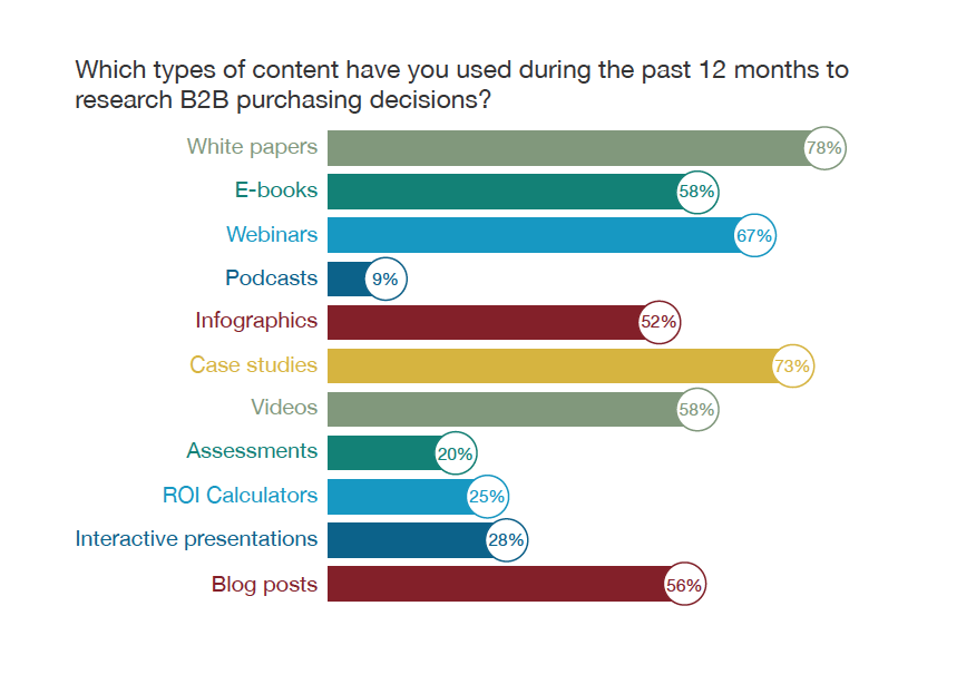 Which types content DGR Survey chart