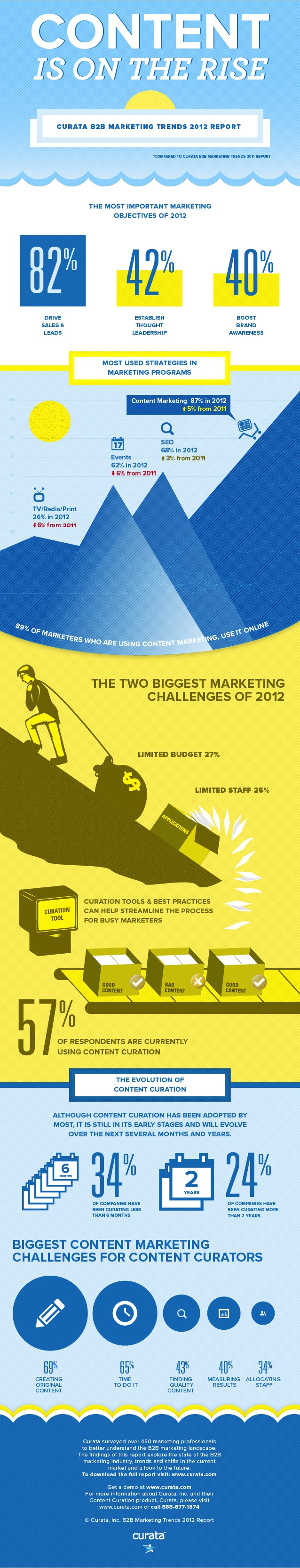 curata-b2b-marketing-trends-2012-infographic