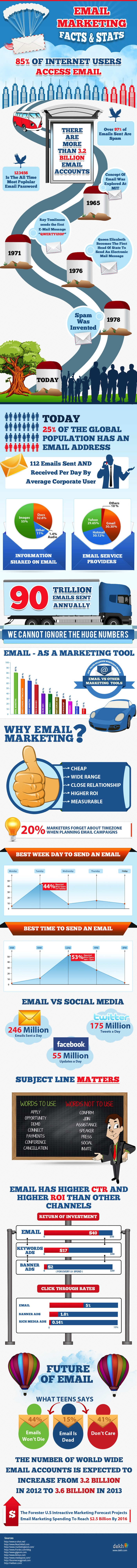 email-marketing-2013-and-beyond 51a49a7e73305