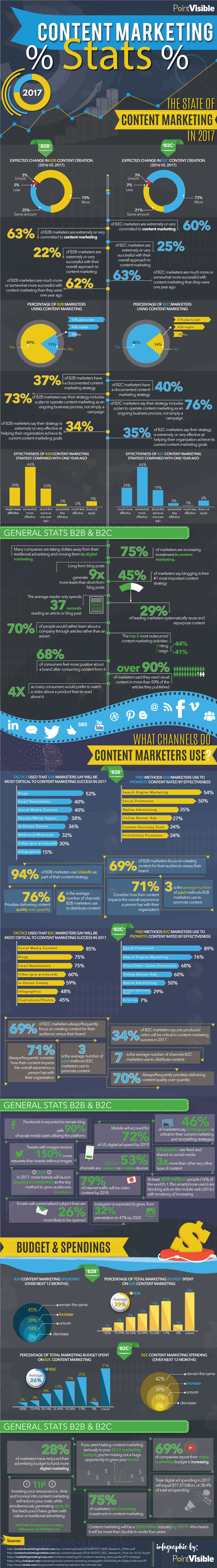 170523 infographic content marketing statistics and trends full 1