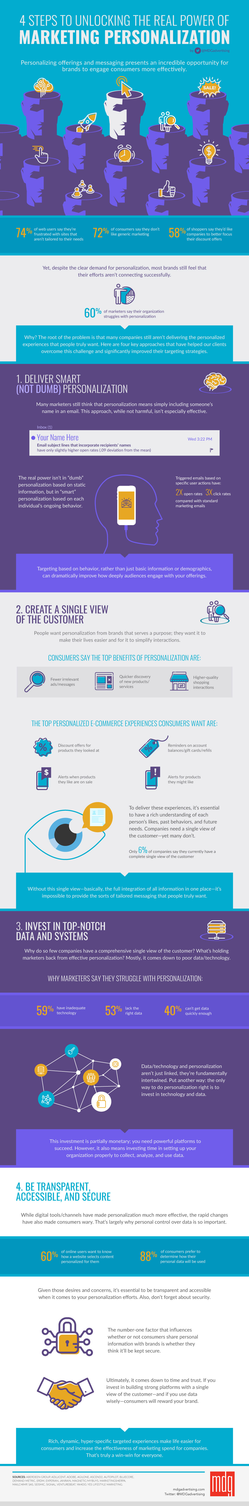 1953 1000x6037 4 Steps to Unlocking the Real Power of Marketing Personalization Infographic 2