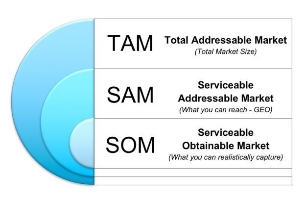 1TAM chart