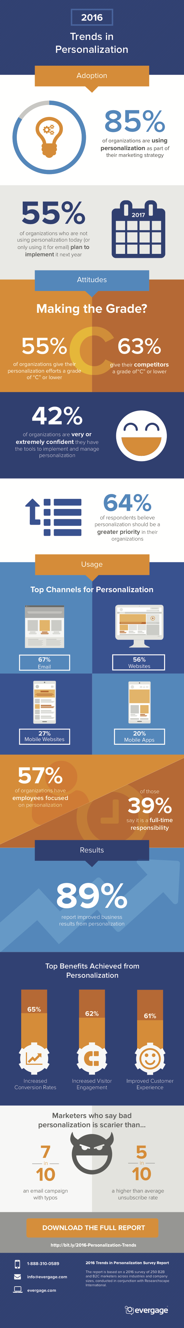2016 Personalization Trends Infographic