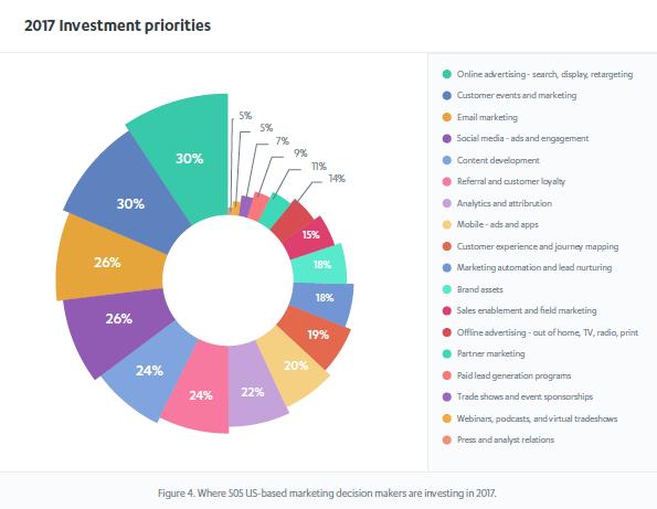 2k17 Invest Priorities