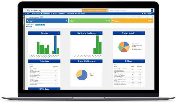 AccountView ABM Tool DiscoverOrg PR