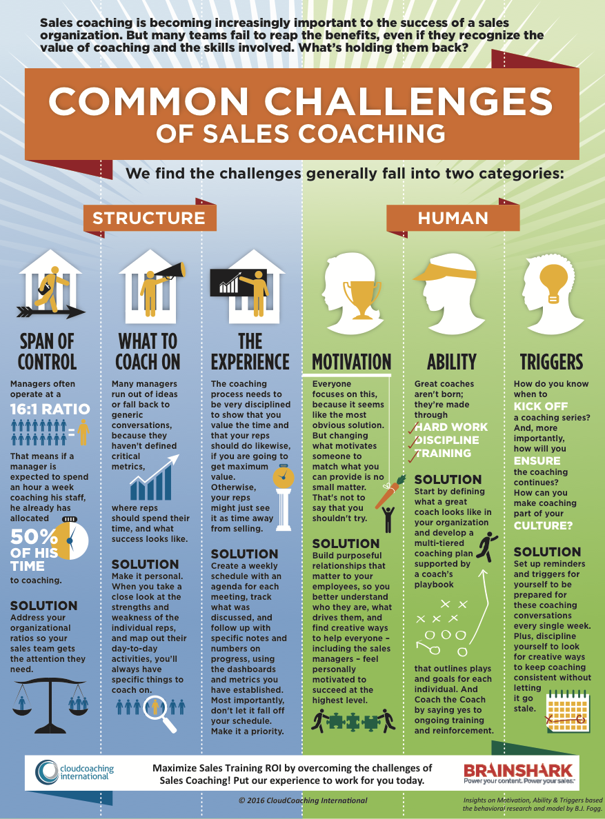 Brainshark CCI Sales Coaching Infographic 1