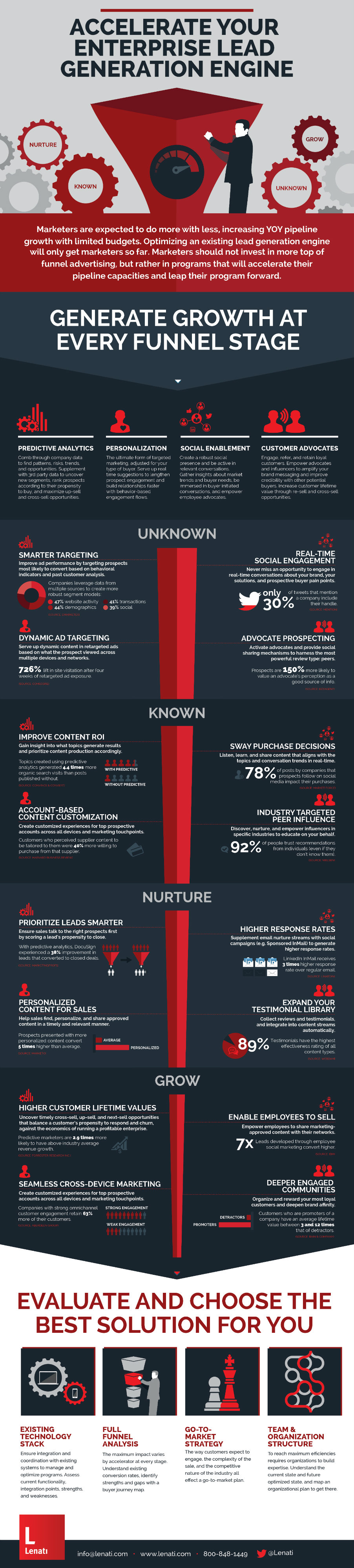 Enterprise Lead Generation Lenati Marketing Technology Strategy Infographic B2B 1