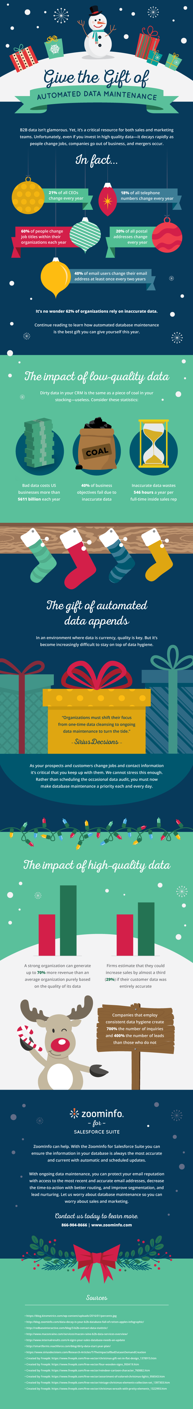 Infographic Give the Gift of Automated Data Maintenance2