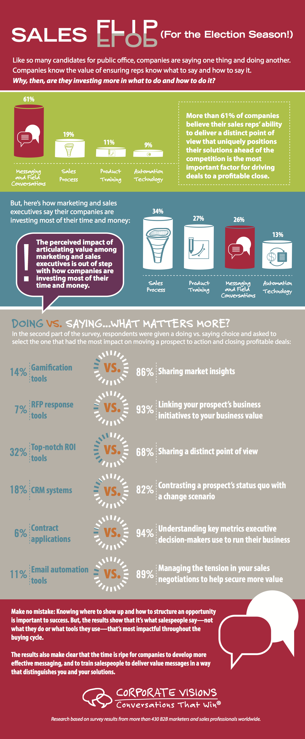Infographic Sales Processes Corporate Visions 11 3
