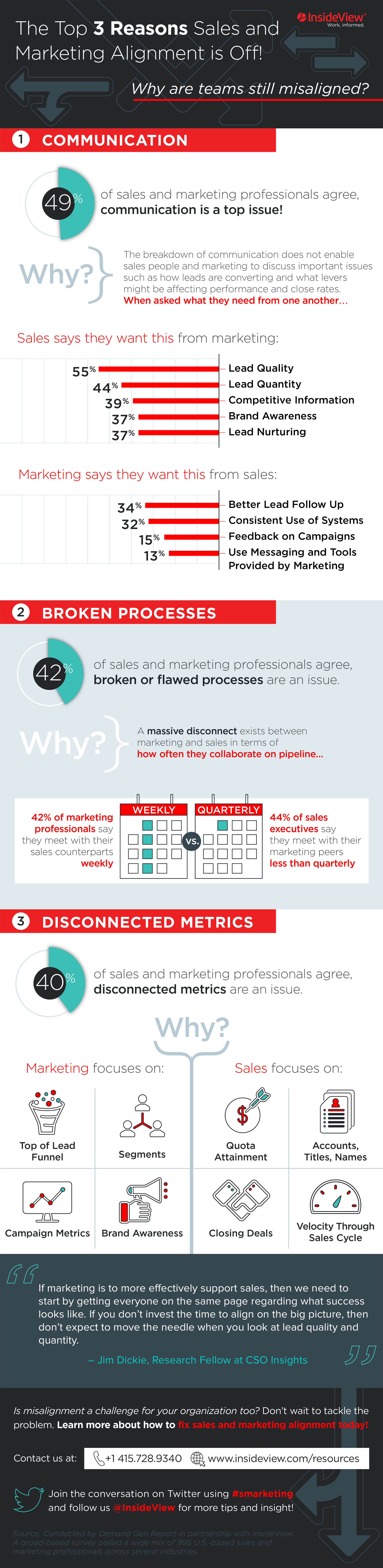InsideView Top 3 Reasons for Misalignment Infographic