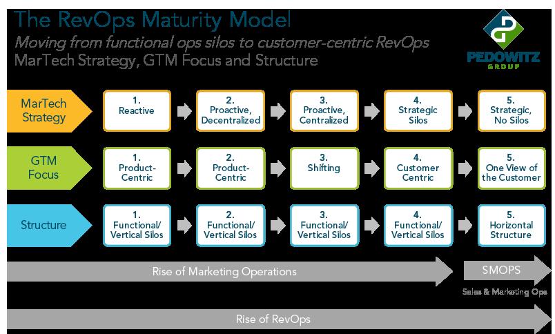 RevOps Model rgb 5.25.17