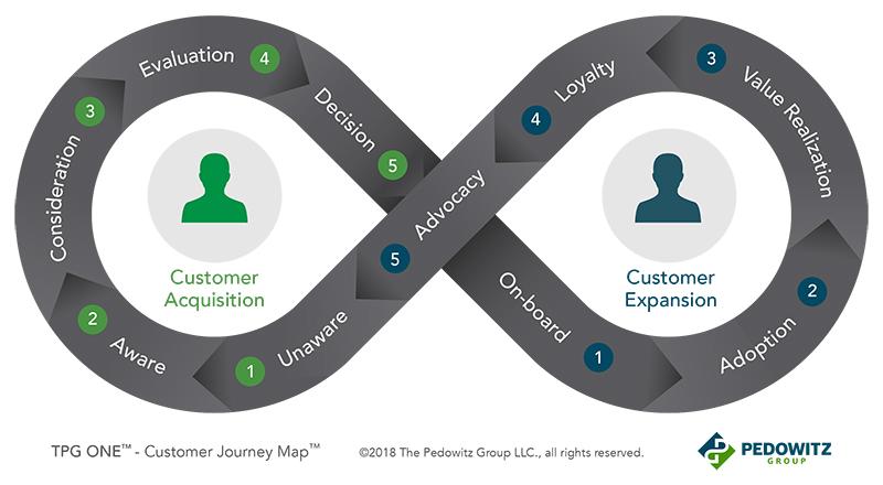 TPG ONE Customer Journey Map