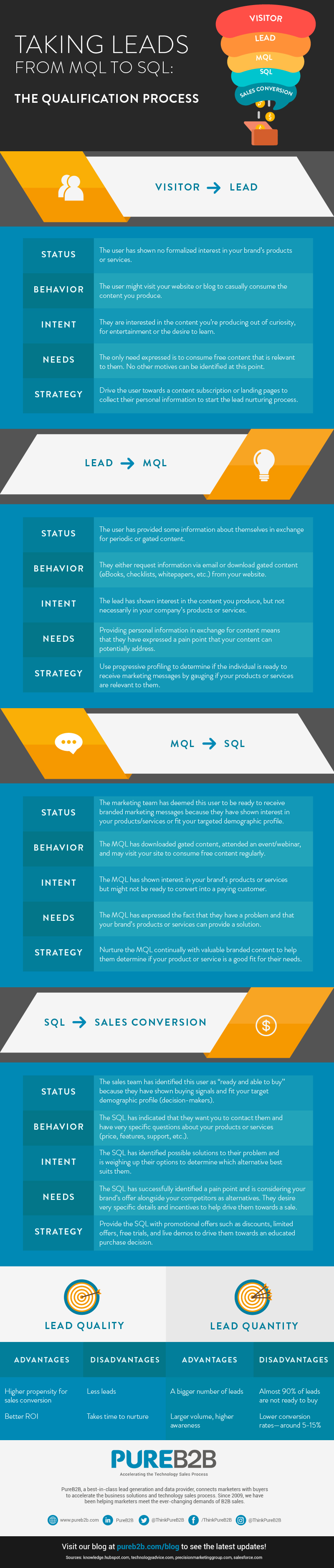 Taking Leads From MQL to SQL The Qualification Process Infographic