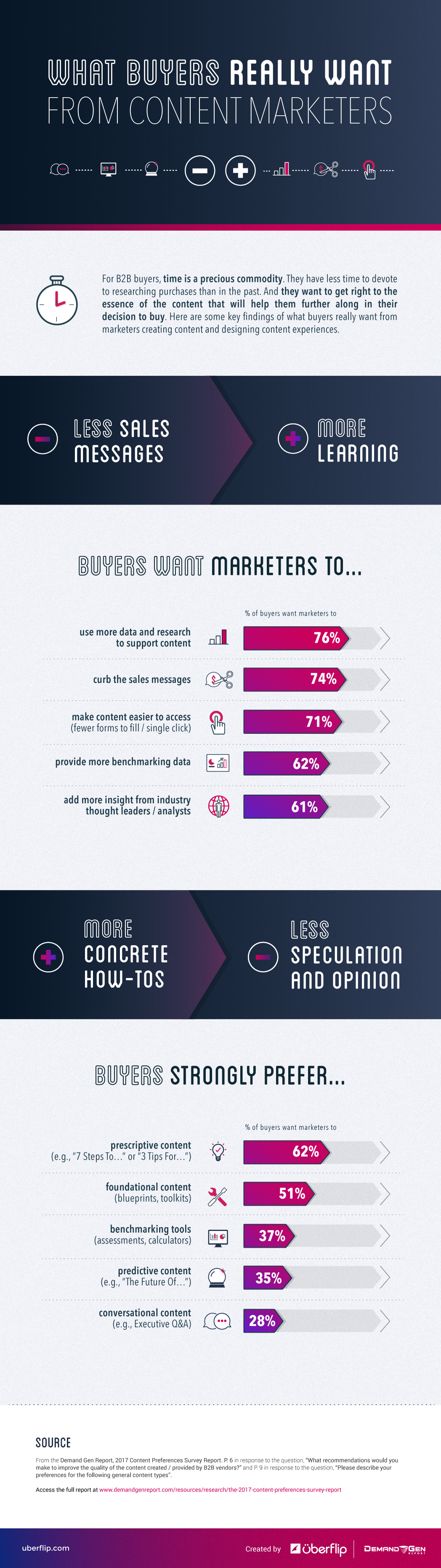 What Buyers Really Want From Marketers Uberflip Infographic