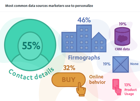 common data sources