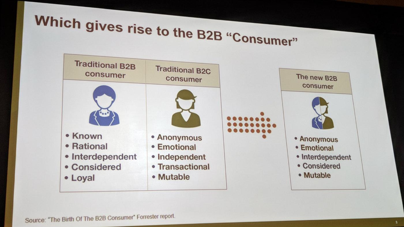 forrester b2b consumer
