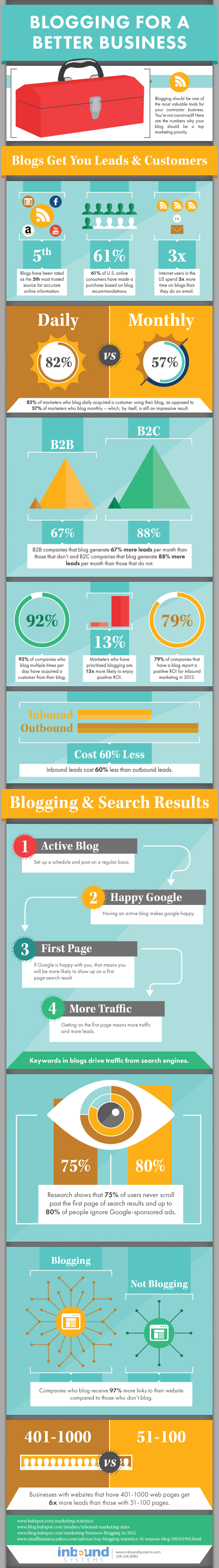inbound systems blogging infographic1 1