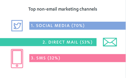 top non email channels