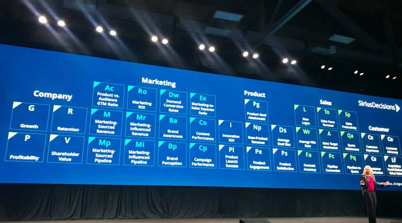 SiriusDecisions Summit 2019: Alignment, Relevance & Respect Key To Well-Oiled Revenue Engine