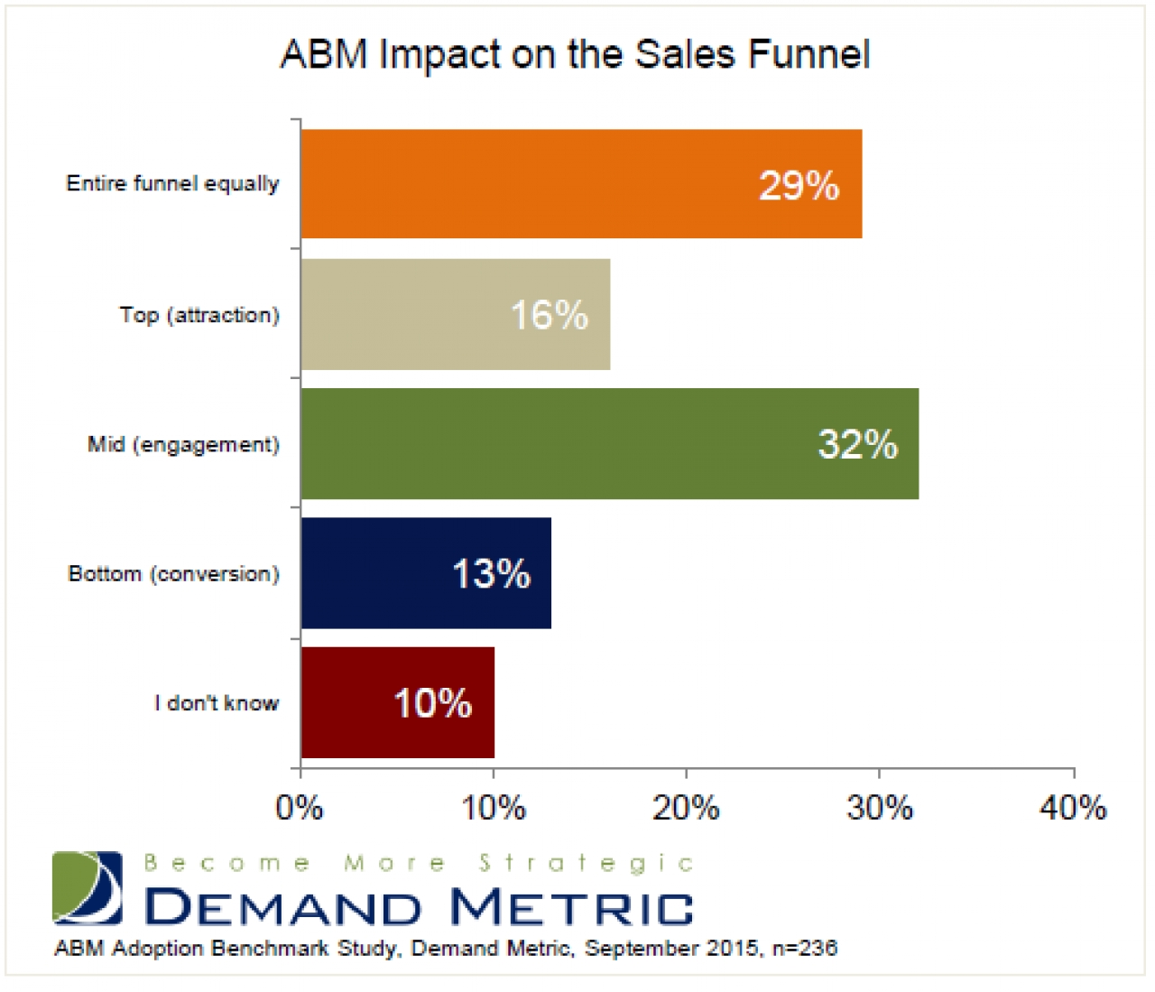 Survey: 83% Say ABM Improves Engagement With Target Accounts