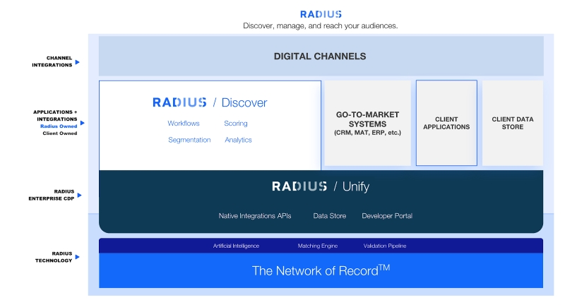 Source: Radius