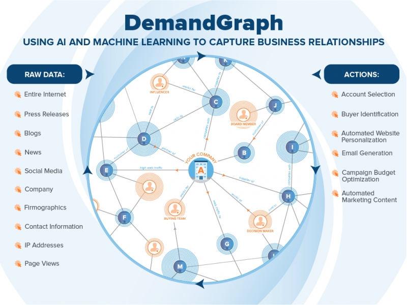 Demandbase Introduces AI-Powered Business Graph For B2B