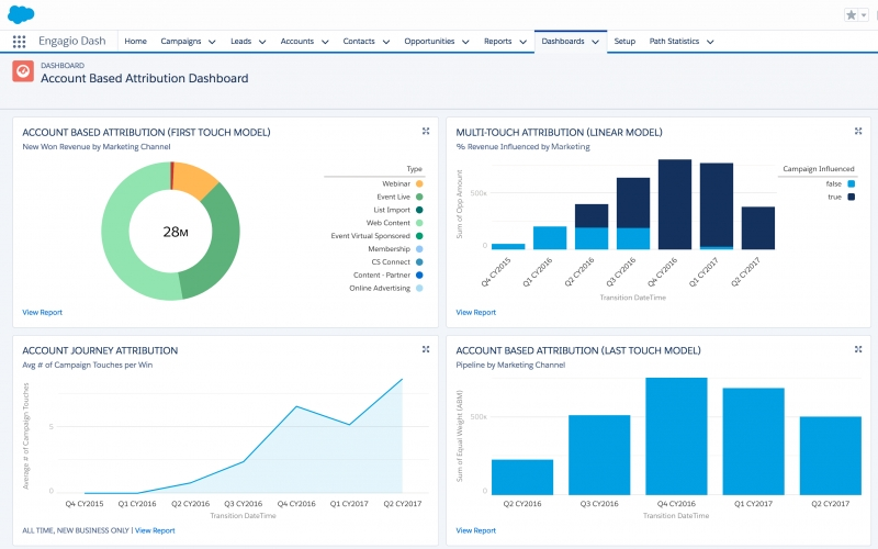 Engagio Unveils Account-Based Attribution Solution