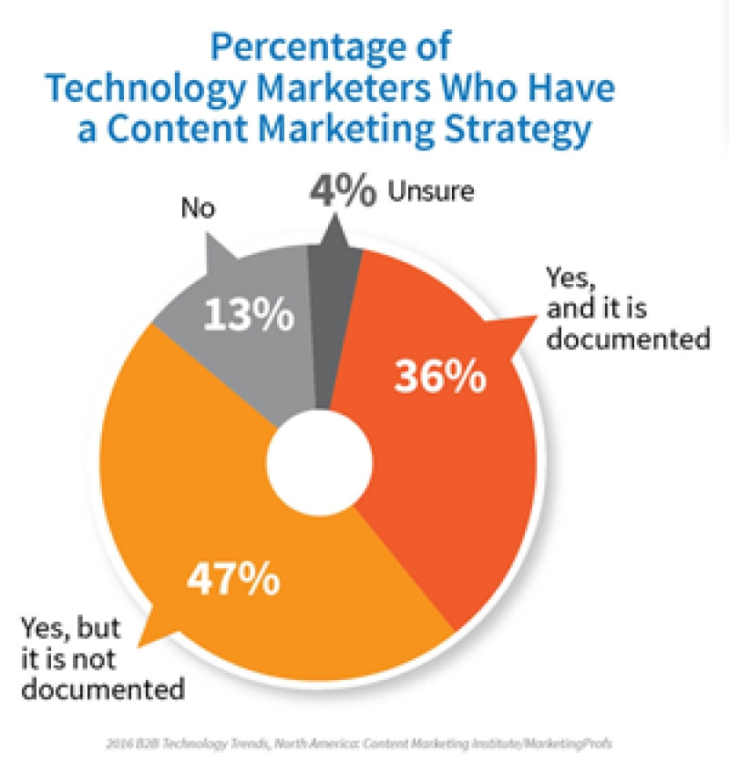 Study: Technology Marketers Make Progress With Content Marketing Strategy