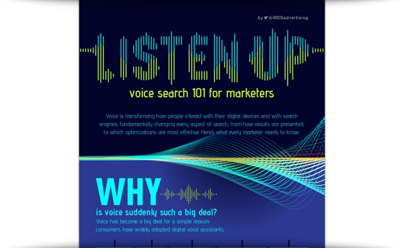 Listen Up: Voice Search 101 For Marketers