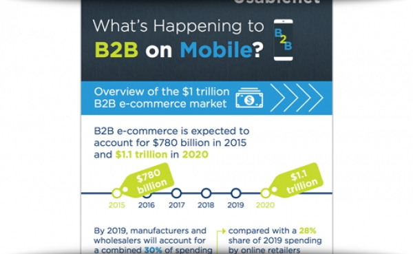 How B2B Marketers Can Leverage Mobile