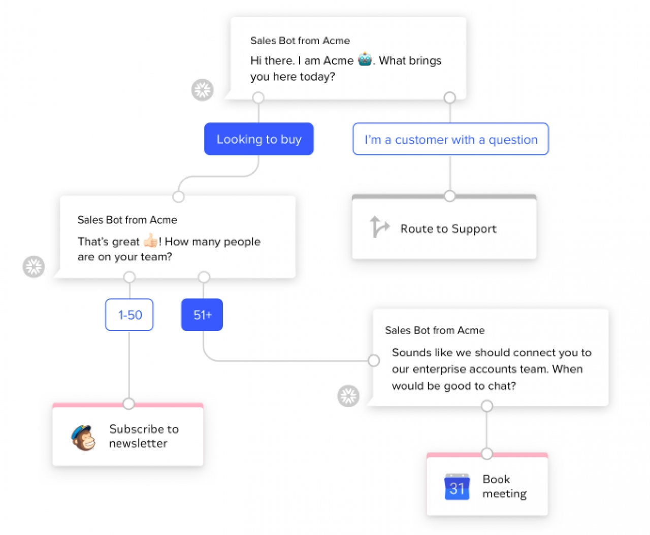 Intercom Launches Custom Bot Creator To Accelerate Sales