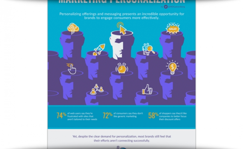 Four Steps To Unlocking The Real Power Of Marketing Personalization