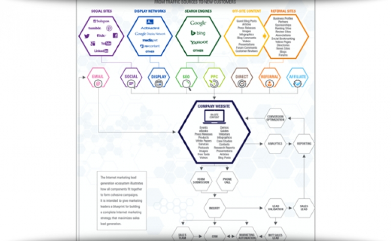 A Blueprint Of The Lead Generation Ecosystem