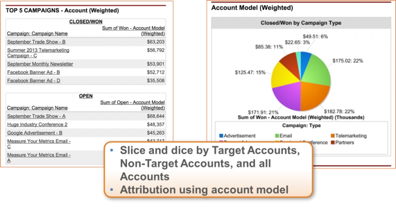 Full Circle Insights Delivers Solution For ABM Reporting