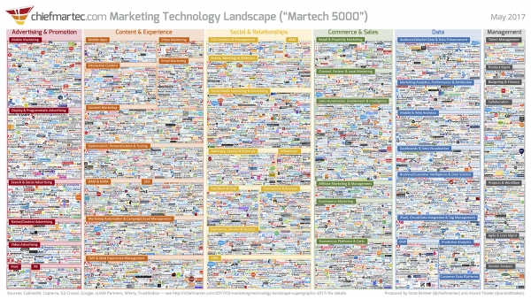 Supply And Demand Fuel Continued Growth Of Marketing Automation Landscape