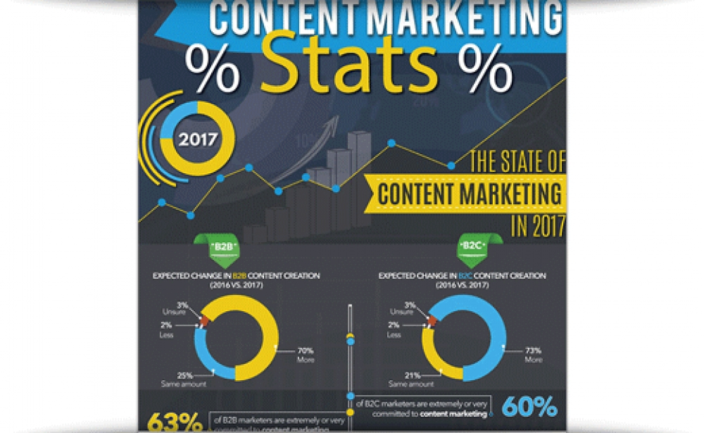 Content Marketing Stats & Trends 2017