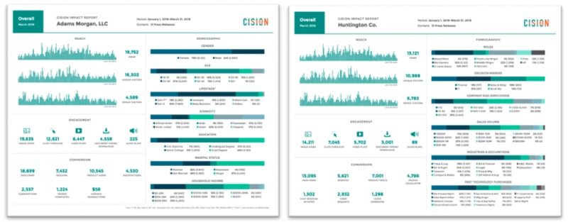Cision Unveils Data-Driven Measurement Solution For Earned Media