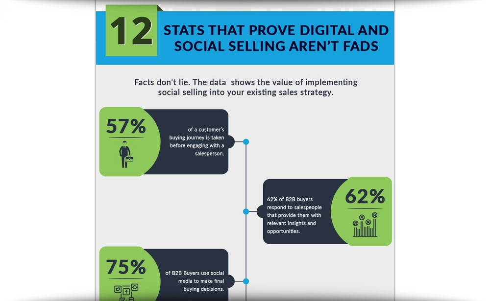 12 Stats That Prove You Need To Start Social Selling