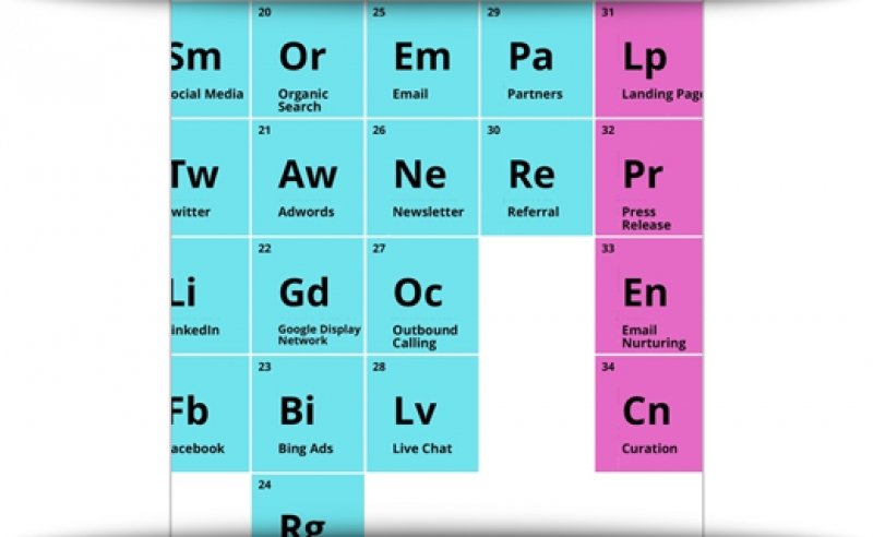 The Periodic Table Of Marketing Attribution