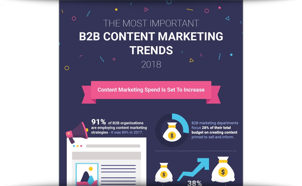 B2B Content Marketing Trends Of 2018