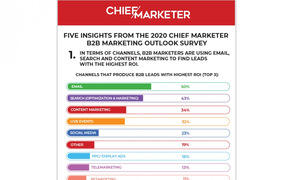Five Insights From The 2020 Chief Marketer B2B Marketing Outlook