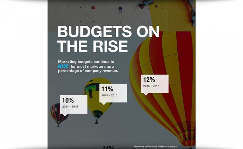 Study: Marketing Budgets, CMO Responsibilities Are On The Rise