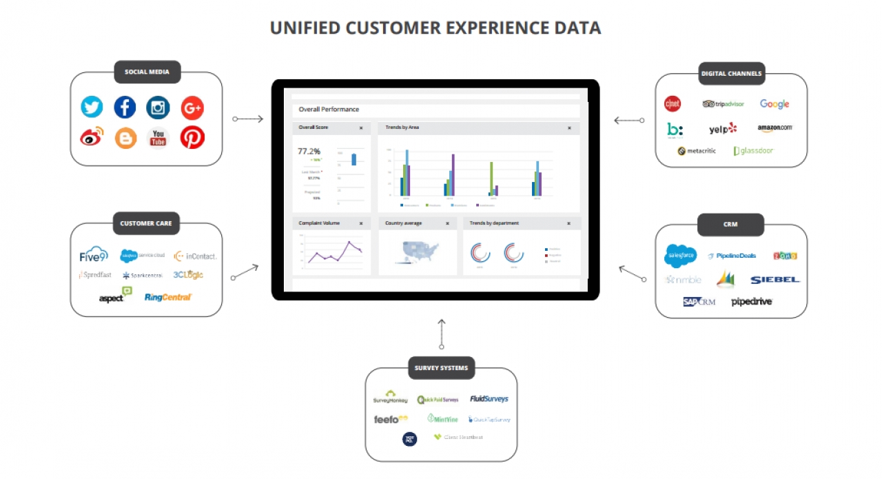 Netbase Debuts Customer Experience Analytics Solution