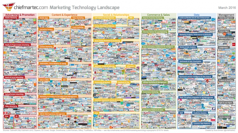 MarTech 2016: Marketing Technology Ecosystem Expands To 3,500 Companies