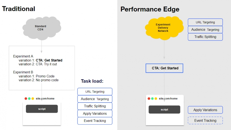Optimizely Launches New Performance Edge Tool Designed To Streamline Web Testing