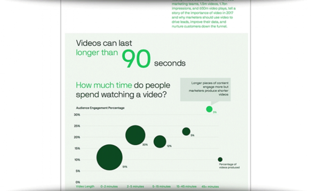 The State Of Online Video