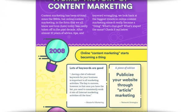 A Brief History Of Content Marketing