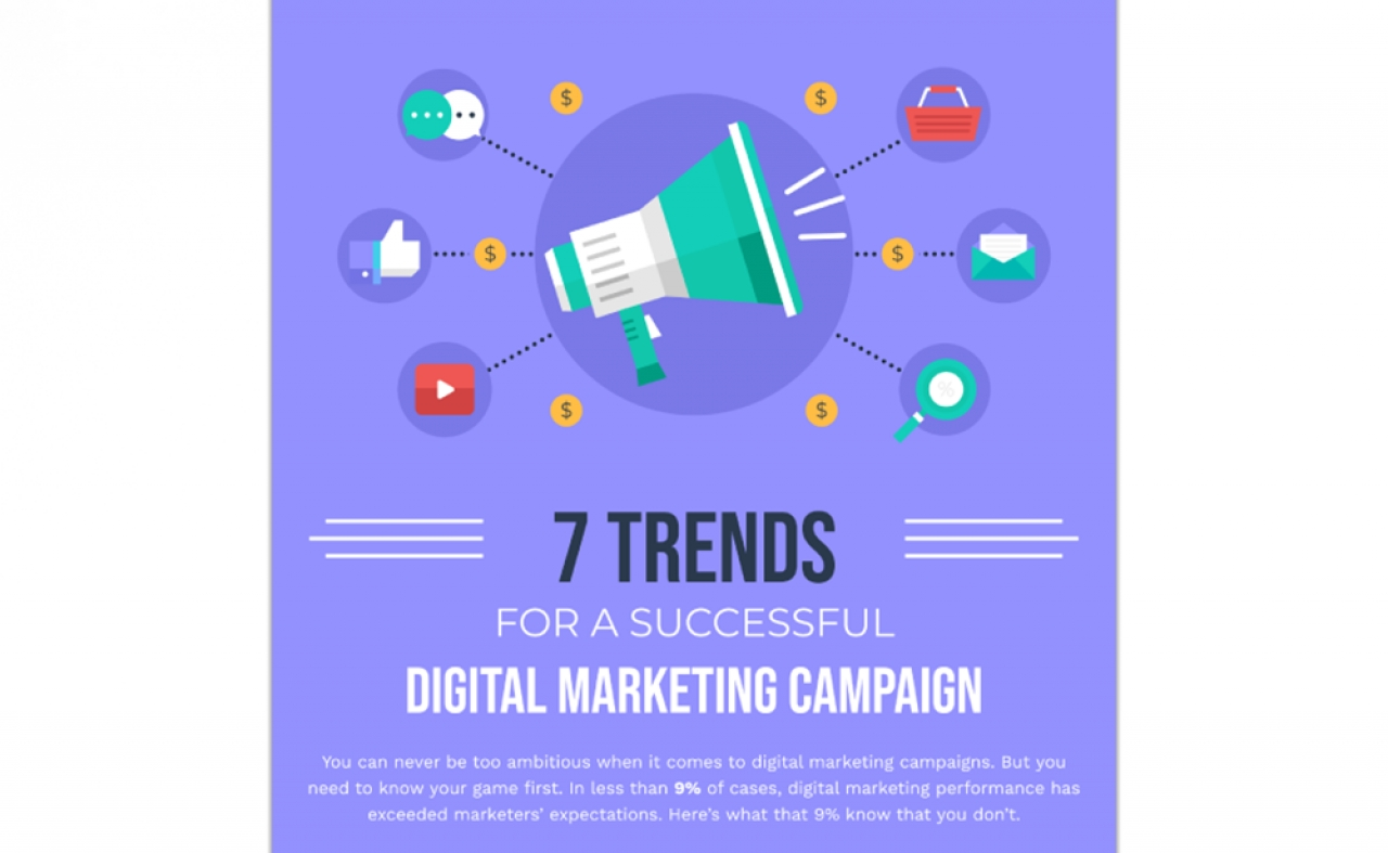 7 Trends For A Successful Marketing Campaign